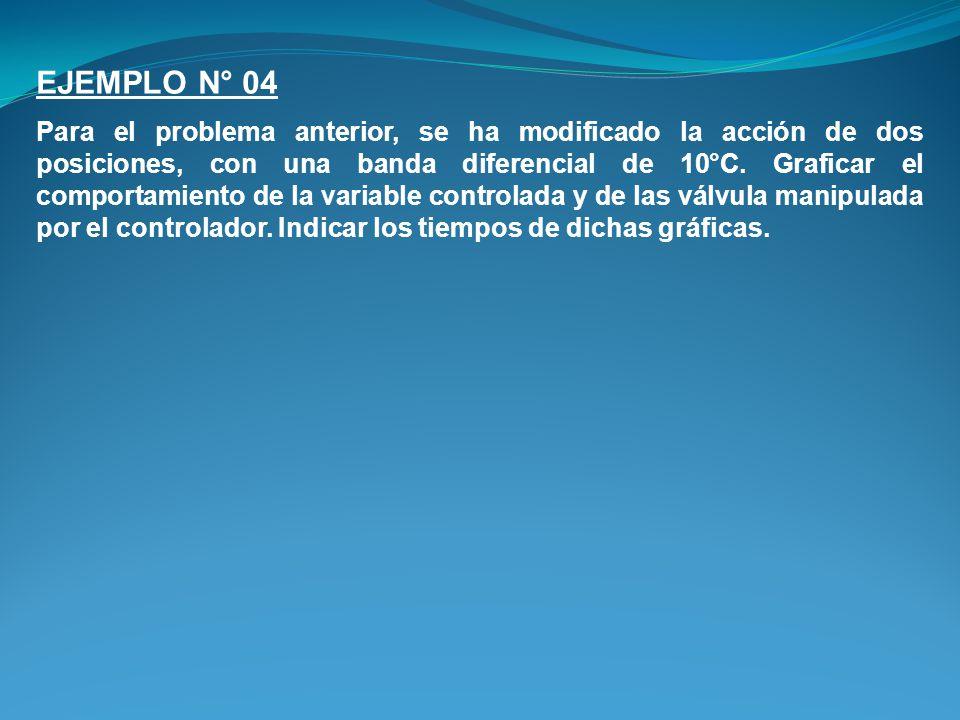 EJEMPLO N° 04 Para el problema anterior, se ha modificado la acción de dos posiciones, con una banda diferencial de 10°C.