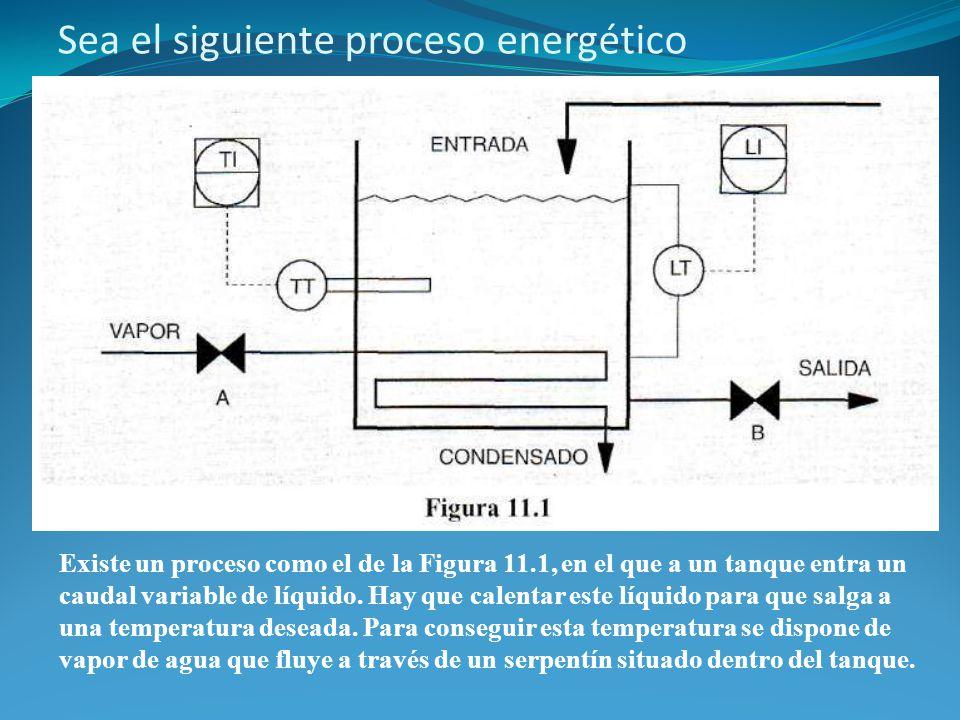 Sea el siguiente proceso energético Existe un proceso como el de la Figura 11.1, en el que a un tanque entra un caudal variable de líquido.