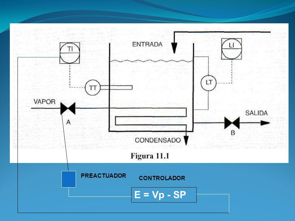 ACCION INVERSA DEL CONTROLADOR La mayoría de los controladores son de acción inversa, cuando el error es positivo, su acción es disminuyendo y cuando el error es negativo, su acción es aumentando.