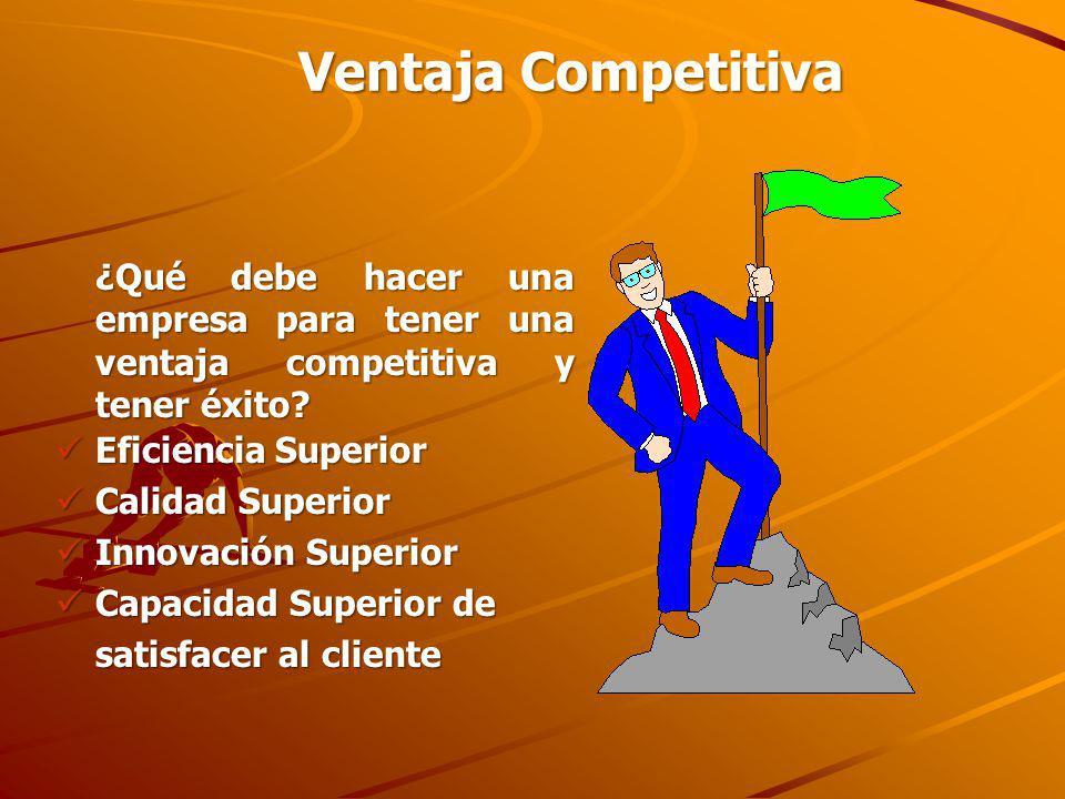 Ventaja Competitiva ¿Qué debe hacer una empresa para tener una ventaja competitiva y tener éxito? Eficiencia Superior Eficiencia Superior Calidad Supe