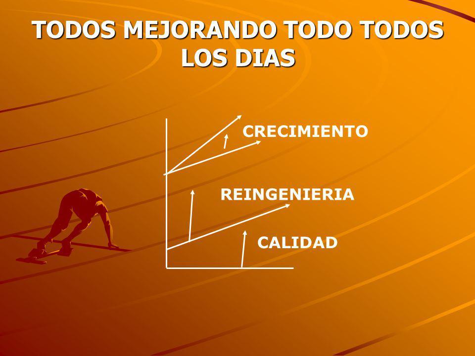 TODOS MEJORANDO TODO TODOS LOS DIAS CALIDAD REINGENIERIA CRECIMIENTO