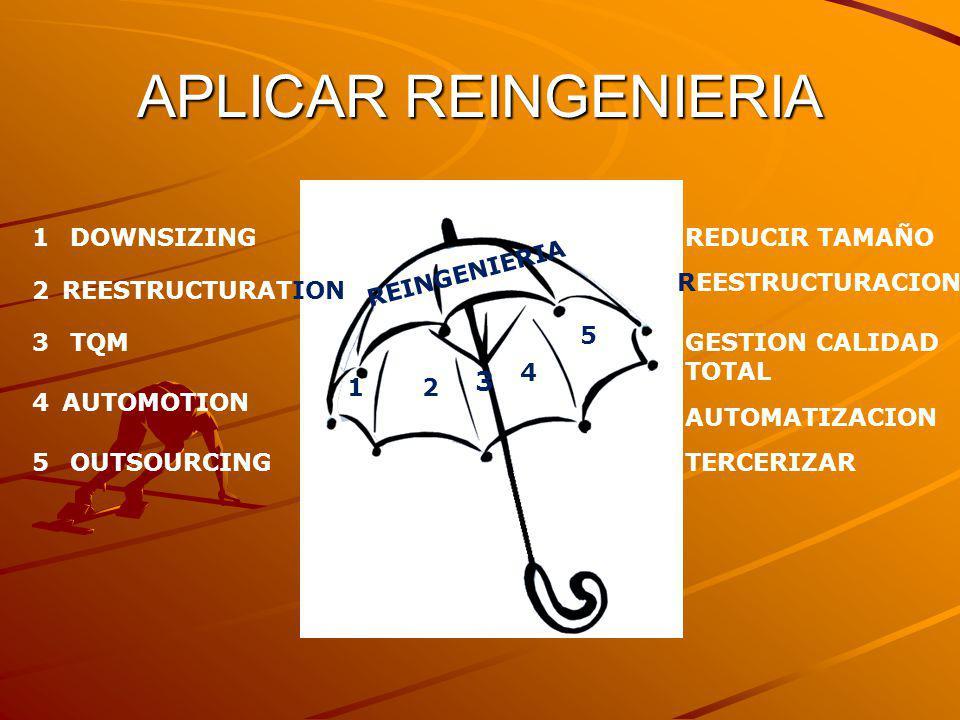 APLICAR REINGENIERIA REINGENIERIA 12 3 4 5 DOWNSIZINGREDUCIR TAMAÑO1 REESTRUCTURATION2 REESTRUCTURACION TQM3GESTION CALIDAD TOTAL AUTOMOTION4 AUTOMATI