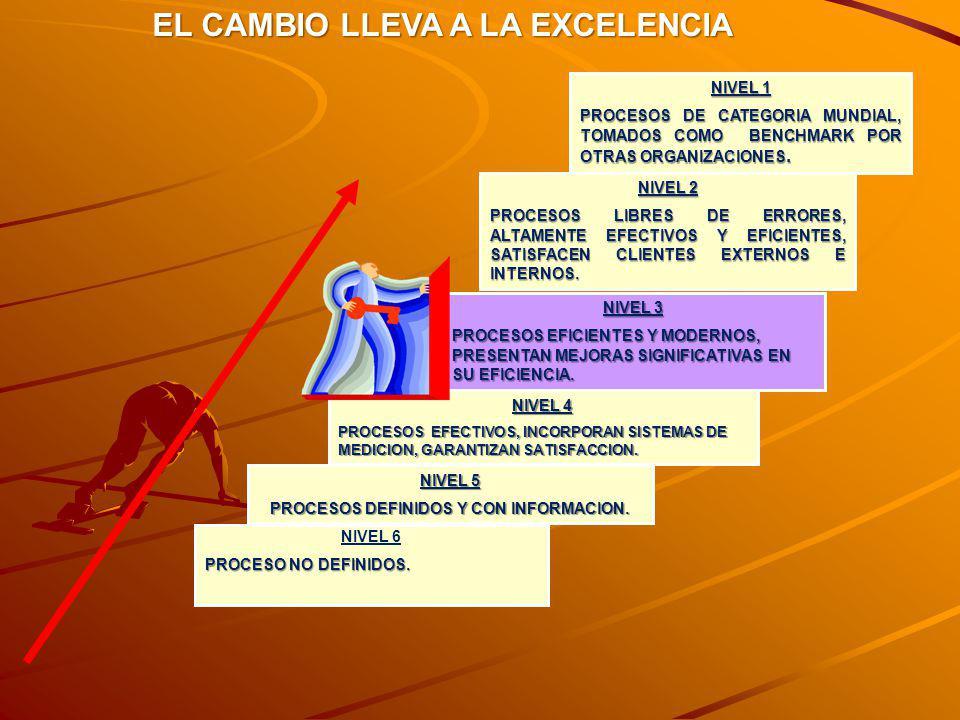 NIVEL 5 PROCESOS DEFINIDOS Y CON INFORMACION. NIVEL 4 PROCESOS EFECTIVOS, INCORPORAN SISTEMAS DE MEDICION, GARANTIZAN SATISFACCION. NIVEL 3 PROCESOS E