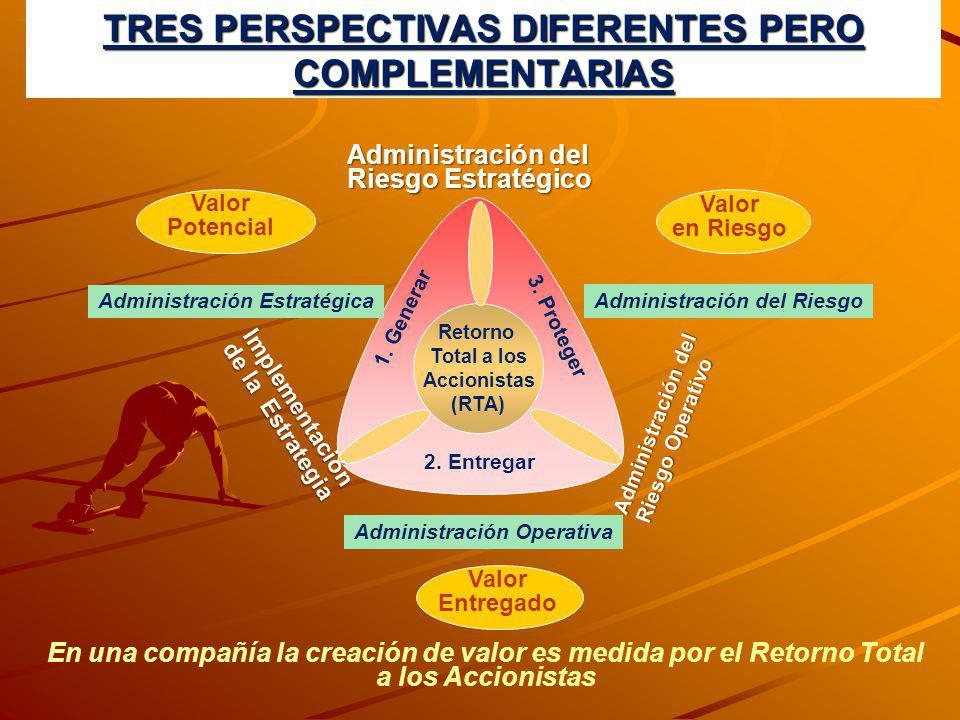 TRES PERSPECTIVAS DIFERENTES PERO COMPLEMENTARIAS Retorno Total a los Accionistas (RTA) 2. Entregar 1. Generar 3. Proteger Administración del Riesgo A