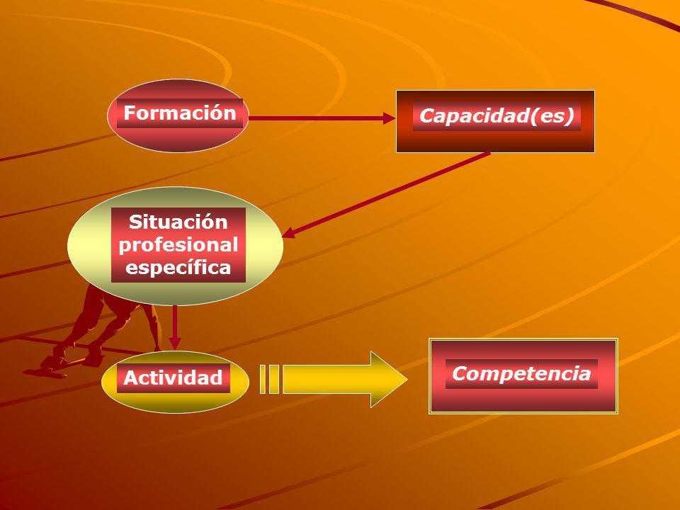 TALENTO+APRENDIZAJE+PRACTICA FORTALEZA + ESFUERZO GENIALIDAD