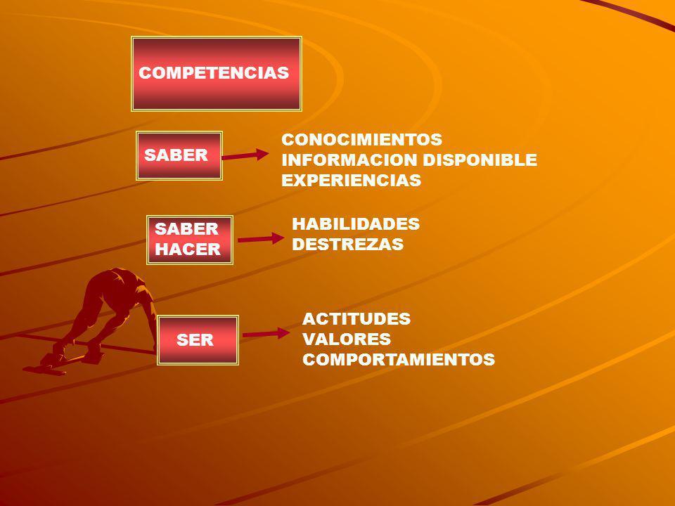 COMPETENCIAS SABER CONOCIMIENTOS INFORMACION DISPONIBLE EXPERIENCIAS SABER HACER HABILIDADES DESTREZAS SER ACTITUDES VALORES COMPORTAMIENTOS