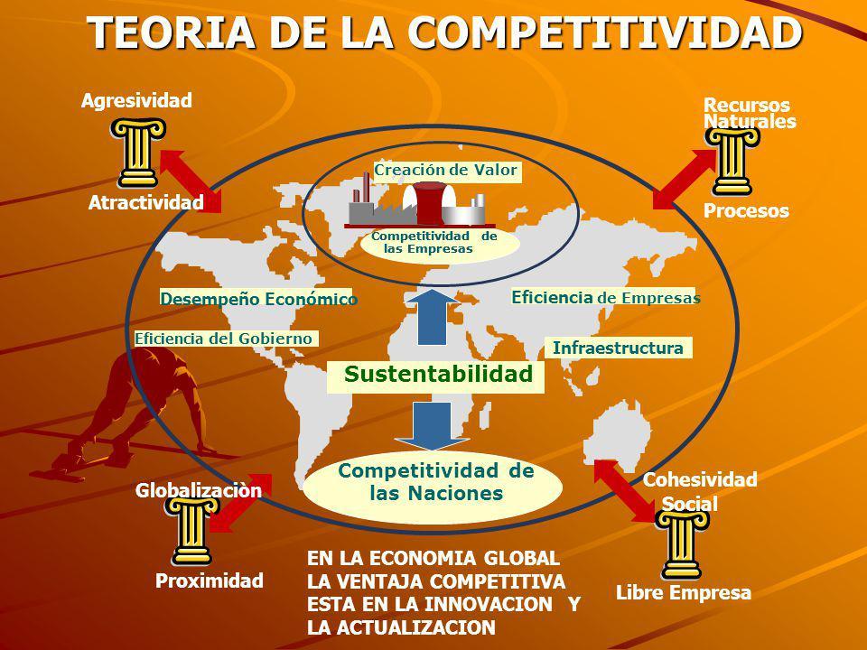 TEORIA DE LA COMPETITIVIDAD TEORIA DE LA COMPETITIVIDAD Globalizaciòn Proximidad Procesos Recursos Naturales Agresividad Atractividad Libre Empresa Co
