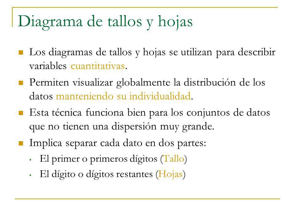 Diagrama de tallos y hojas Los diagramas de tallos y hojas se utilizan para describir variables cuantitativas. Permiten visualizar globalmente la dist