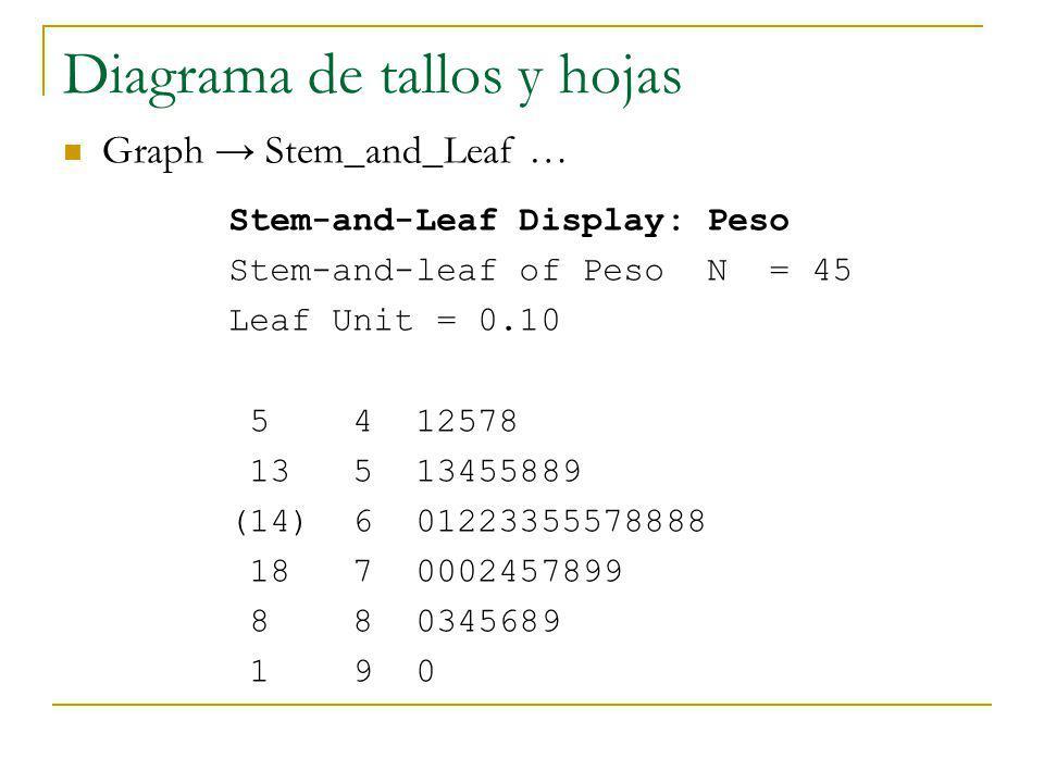 Diagrama de tallos y hojas Graph Stem_and_Leaf … Stem-and-Leaf Display: Peso Stem-and-leaf of Peso N = 45 Leaf Unit = 0.10 5 4 12578 13 5 13455889 (14