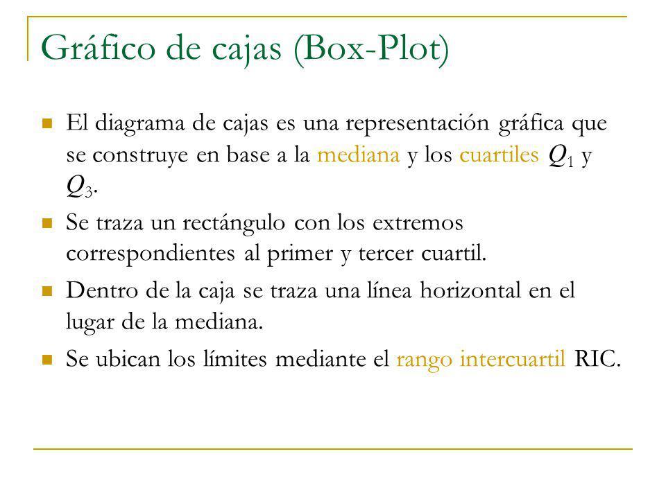 Gráfico de cajas (Box-Plot) RIC = Q 3 – Q 1 Límite inferior : Q 1 – 1.5 RIC Límite superior: Q 3 + 1.5 RIC Se trazan líneas verticales desde los extremos de la caja hasta el valor máximo y mínimo dentro de los límites (bigotes de la caja).