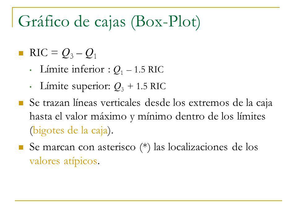 Gráfico de cajas (Box-Plot) RIC = Q 3 – Q 1 Límite inferior : Q 1 – 1.5 RIC Límite superior: Q 3 + 1.5 RIC Se trazan líneas verticales desde los extre