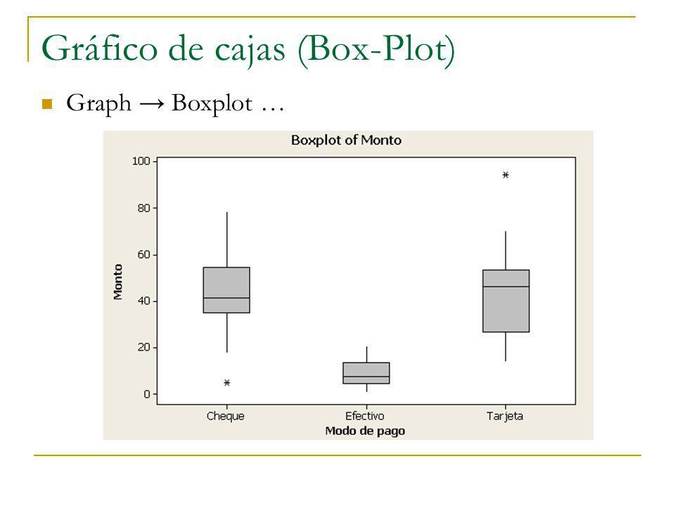 Gráfico de cajas (Box-Plot) Graph Boxplot …