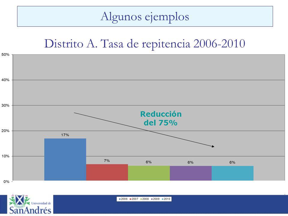 Algunos ejemplos Reducción del 75% Distrito A. Tasa de repitencia 2006-2010 Reducción del 75%