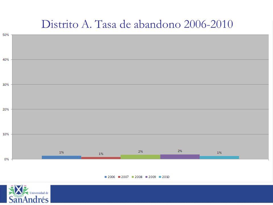 Distrito A. Tasa de abandono 2006-2010