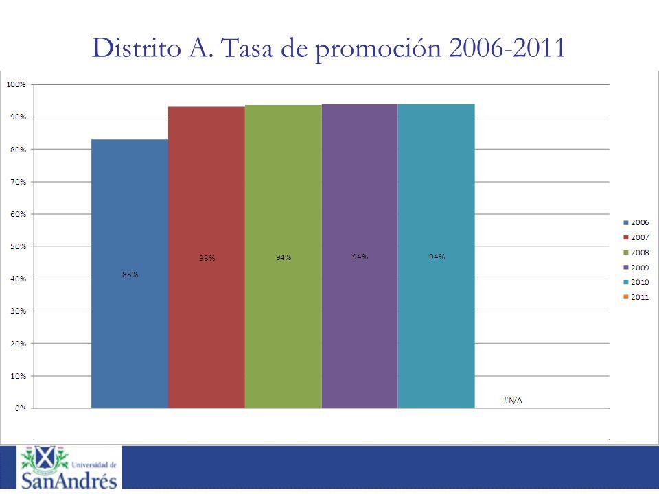 Distrito A. Tasa de promoción 2006-2011