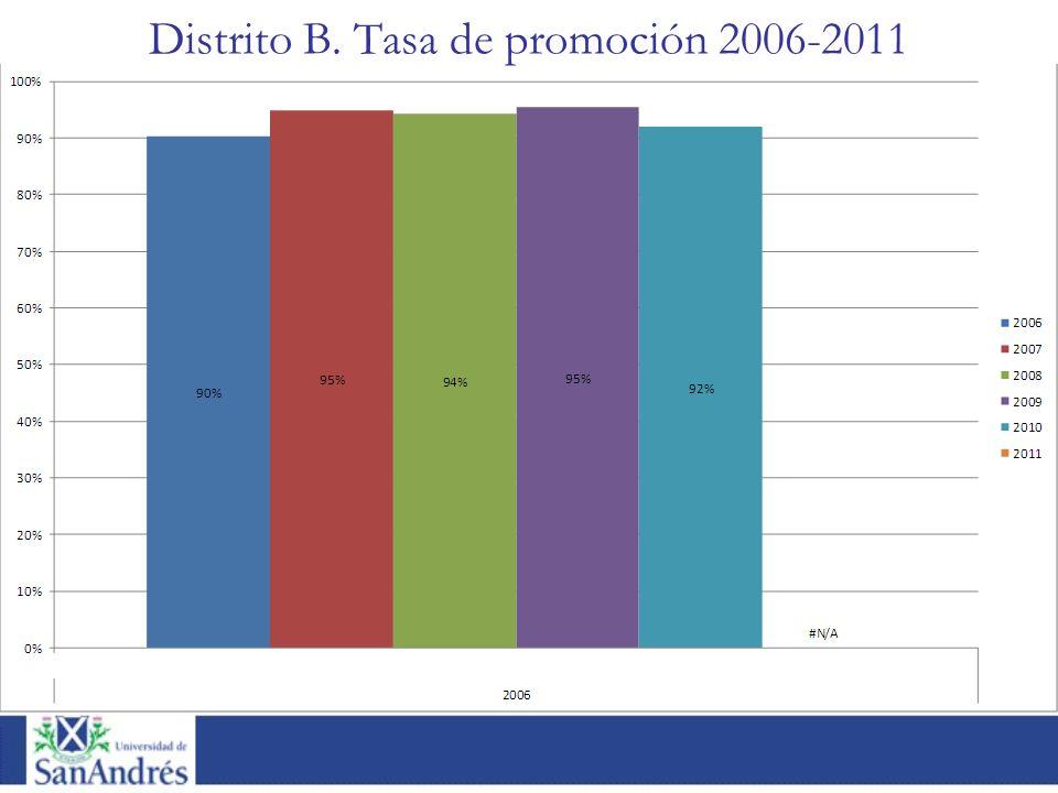 Distrito B. Tasa de promoción 2006-2011