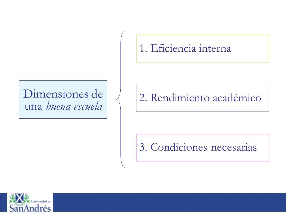 Dimensiones de una buena escuela 2. Rendimiento académico 1. Eficiencia interna 3. Condiciones necesarias