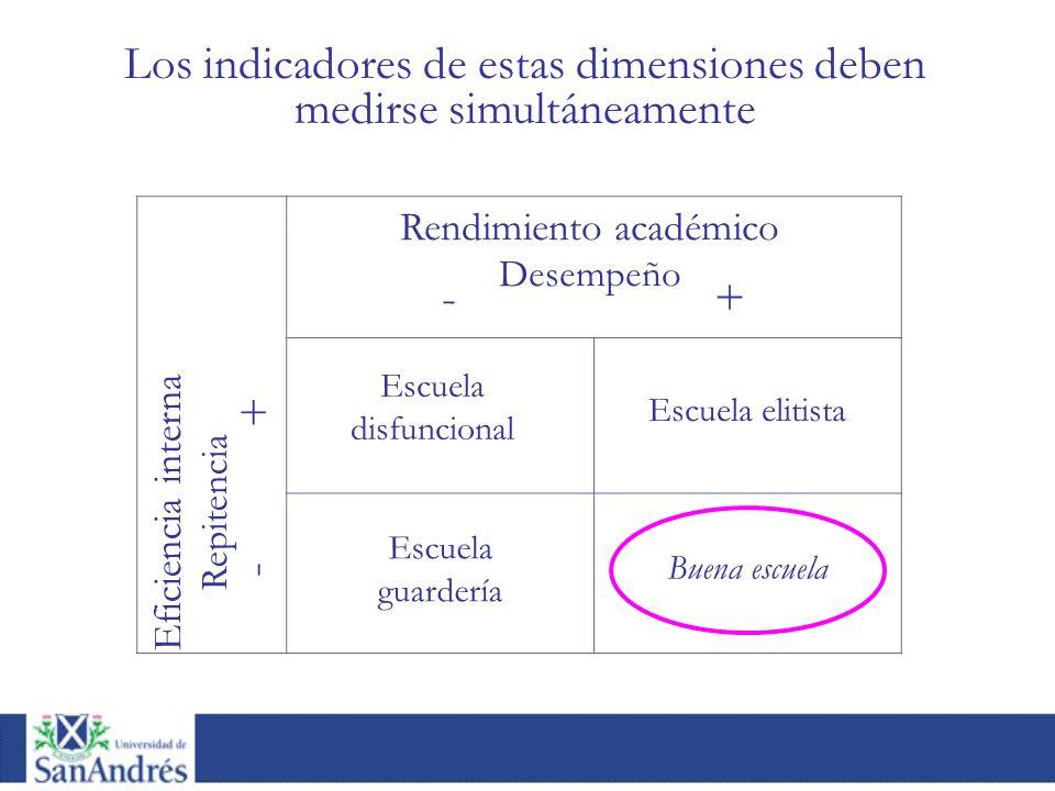 Los indicadores de estas dimensiones deben medirse simultáneamente - + Eficiencia interna Repitencia + - Escuela disfuncional Escuela elitista Escuela