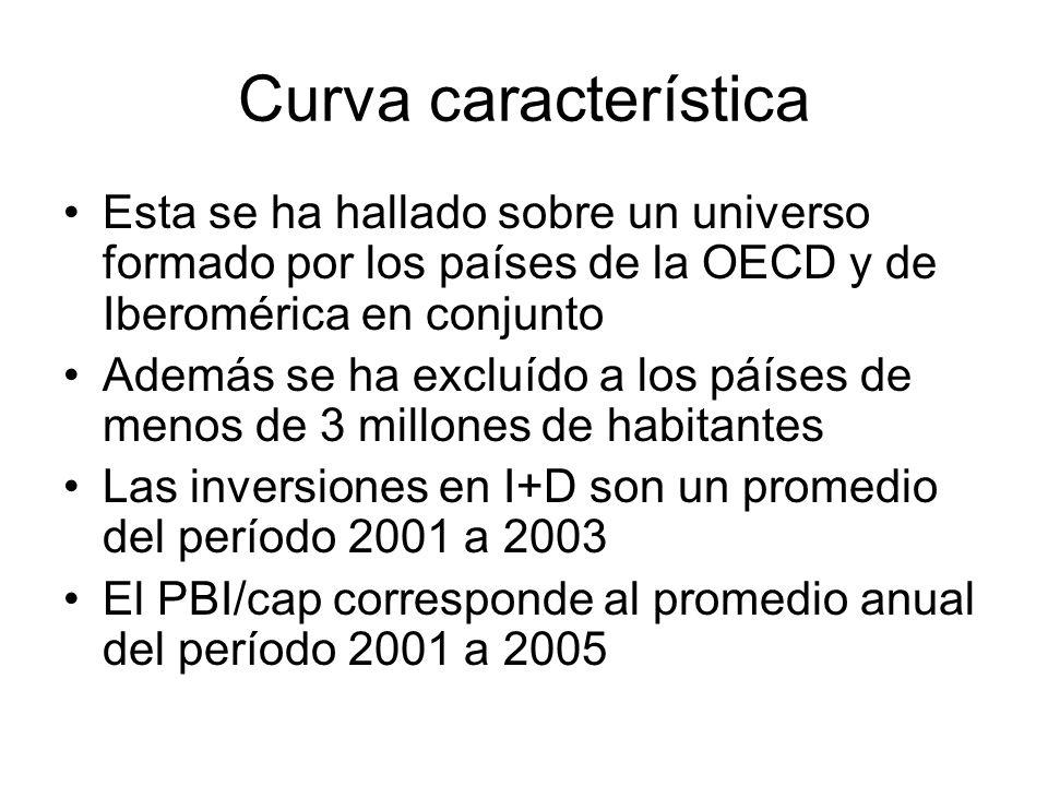 Curva característica Esta se ha hallado sobre un universo formado por los países de la OECD y de Iberomérica en conjunto Además se ha excluído a los p