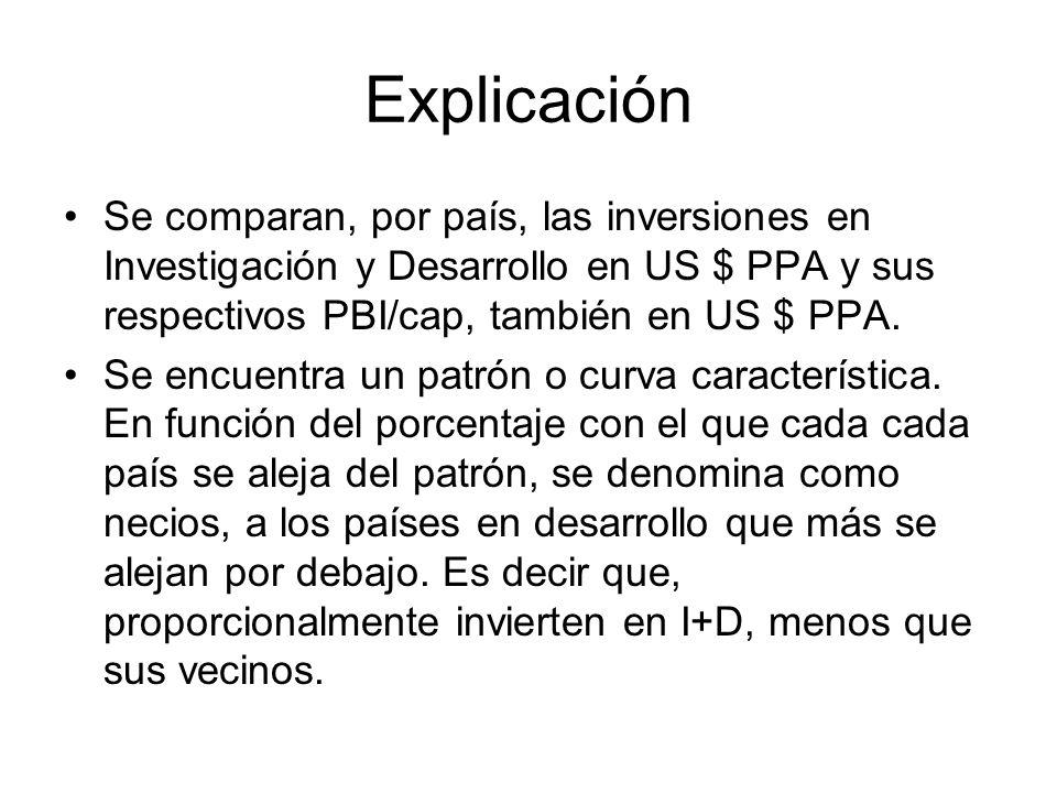 Explicación Se comparan, por país, las inversiones en Investigación y Desarrollo en US $ PPA y sus respectivos PBI/cap, también en US $ PPA. Se encuen