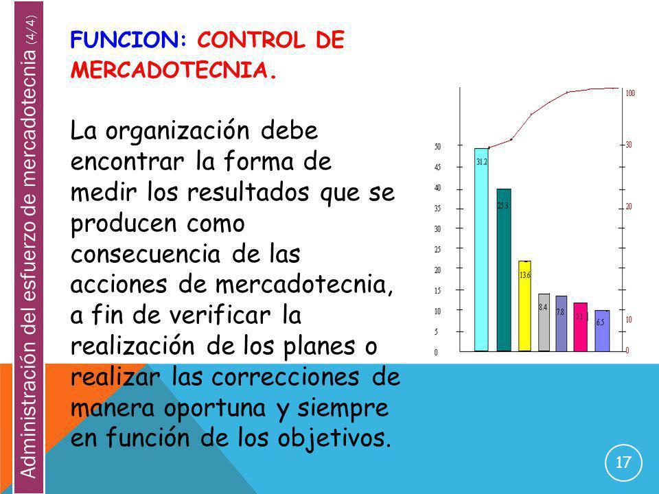 17 FUNCION: CONTROL DE MERCADOTECNIA. La organización debe encontrar la forma de medir los resultados que se producen como consecuencia de las accione