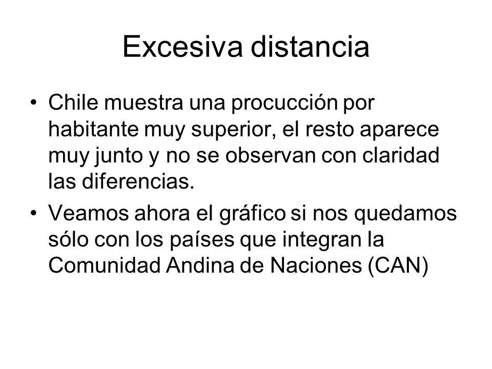 Excesiva distancia Chile muestra una procucción por habitante muy superior, el resto aparece muy junto y no se observan con claridad las diferencias.