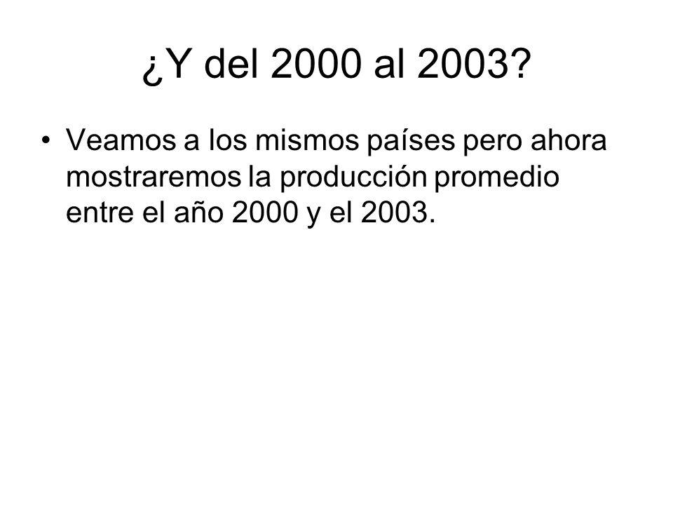¿Y del 2000 al 2003? Veamos a los mismos países pero ahora mostraremos la producción promedio entre el año 2000 y el 2003.