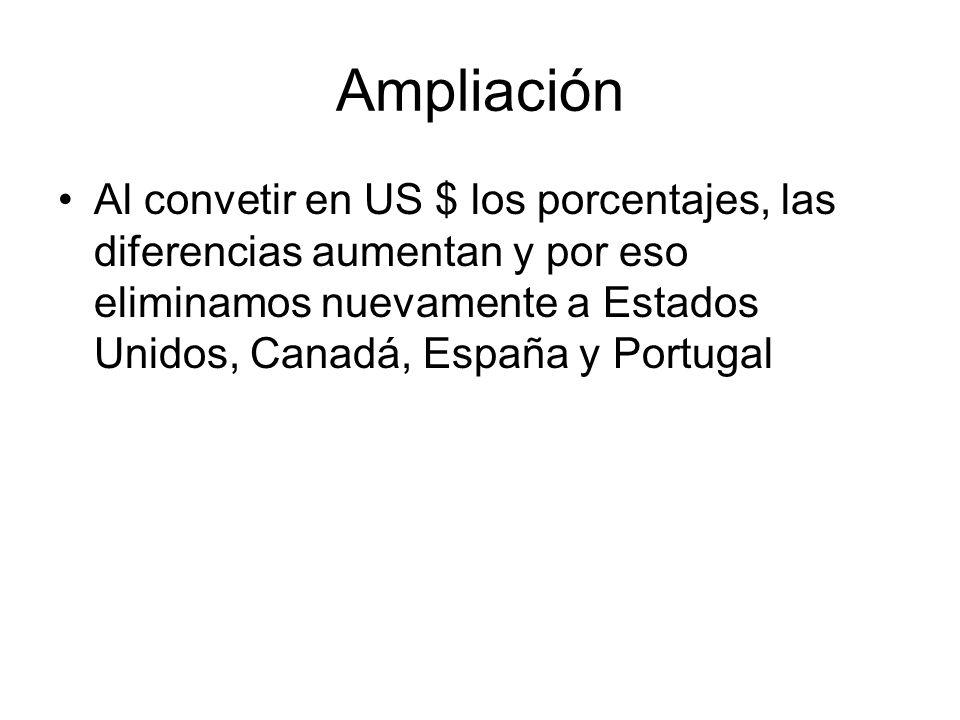 Ampliación Al convetir en US $ los porcentajes, las diferencias aumentan y por eso eliminamos nuevamente a Estados Unidos, Canadá, España y Portugal