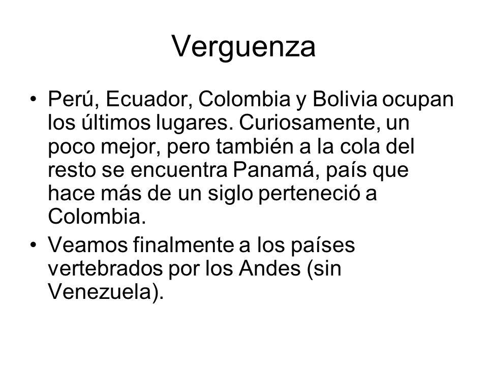 Verguenza Perú, Ecuador, Colombia y Bolivia ocupan los últimos lugares. Curiosamente, un poco mejor, pero también a la cola del resto se encuentra Pan