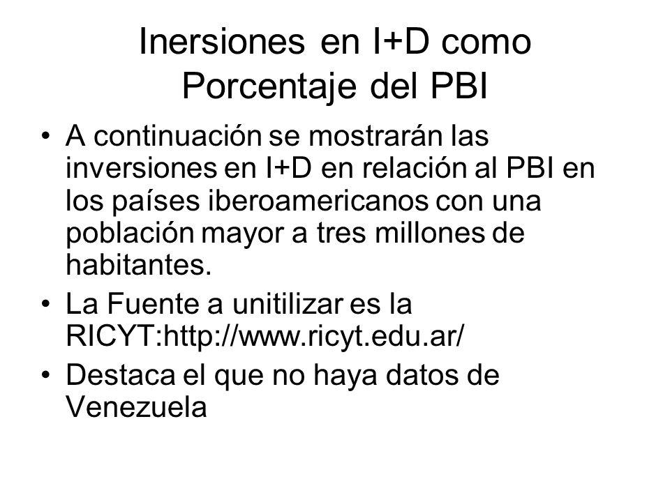 Inersiones en I+D como Porcentaje del PBI A continuación se mostrarán las inversiones en I+D en relación al PBI en los países iberoamericanos con una población mayor a tres millones de habitantes.