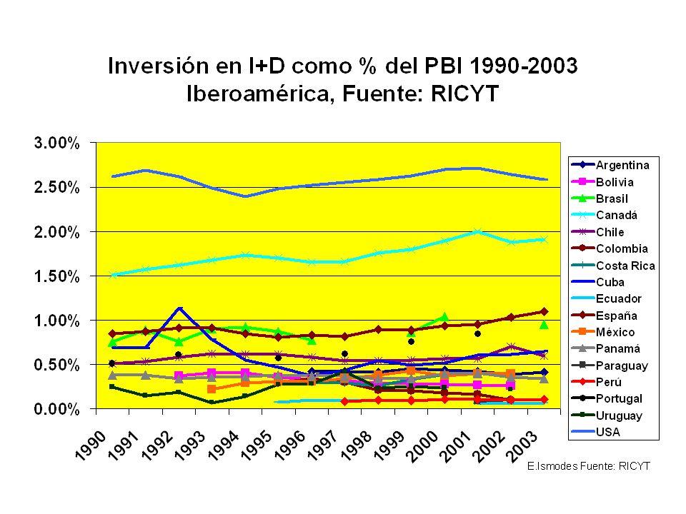 Ampliemos el gráfico Destacan claramente Estados Unidos, Canadá, España y Portugal.