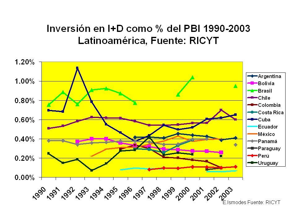 Verguenza Perú, Ecuador, Colombia y Bolivia ocupan los últimos lugares.