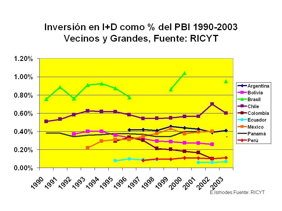 Inversiones en I+D per capita Veamos a continuación las relaciones ya mostradas en las cuatro últimas gráficas pero esta vez en dólares nominales o corrientes.