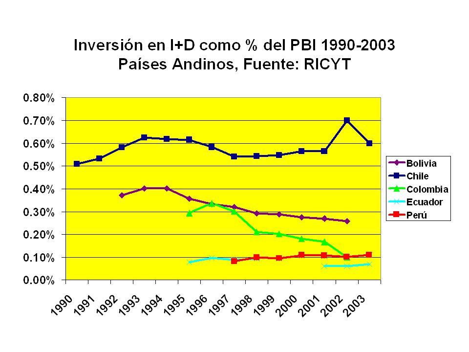 Inversiones per capita Veamos ahora cuánto representa en US $ PPA, los porcentajes mostrados en las anteriores transparencias.