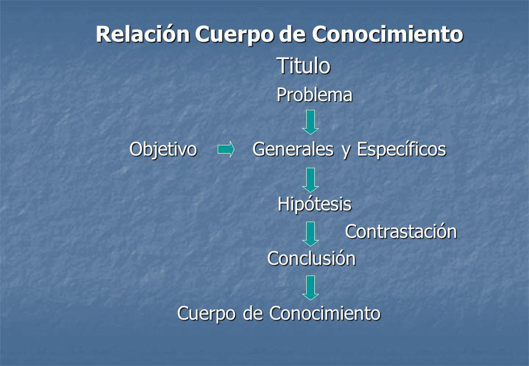 Relación Cuerpo de Conocimiento Titulo Problema Problema Objetivo Generales y Específicos Objetivo Generales y Específicos Hipótesis Hipótesis Contrastación Contrastación Conclusión Conclusión Cuerpo de Conocimiento