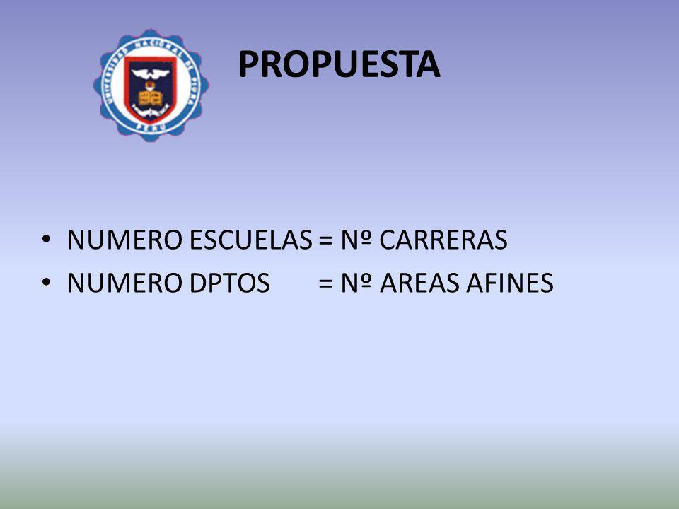 PROPUESTA NUMERO ESCUELAS = Nº CARRERAS NUMERO DPTOS = Nº AREAS AFINES