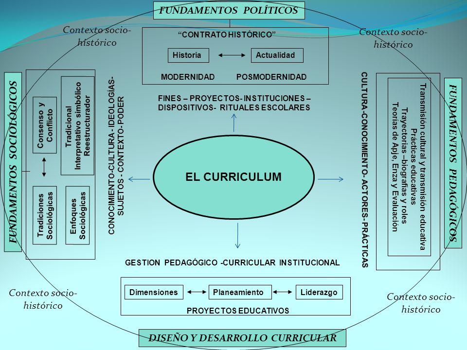 EL CURRICULUM HistoriaActualidad FINES – PROYECTOS- INSTITUCIONES – DISPOSITIVOS- RITUALES ESCOLARES CONTRATO HISTÓRICO FUNDAMENTOS POLÍTICOS CONOCIMIENTO-CULTURA - IDEOLOGÍAS- SUJETOS - CONTEXTO- PODER Tradiciones Sociológicas FUNDAMENTOS SOCIOLÓGICOS FUNDAMENTOS PEDAGÓGICOS CULTURA -CONOCIMIENTO- ACTORES- PRÁCTICAS Consenso y Conflicto Transmisión cultural y transmisión educativa Prácticas educativas Trayectorias –biografías y roles Teorías de Apje, Enza y Evaluación DimensionesPlaneamientoLiderazgo PROYECTOS EDUCATIVOS DISEÑO Y DESARROLLO CURRICULAR Contexto socio- histórico Contexto socio- histórico Contexto socio- histórico Contexto socio- histórico Enfoques Sociológicas Tradicional Interpretativo simbólico Reestructurador MODERNIDAD POSMODERNIDAD GESTION PEDAGÓGICO -CURRICULAR INSTITUCIONAL