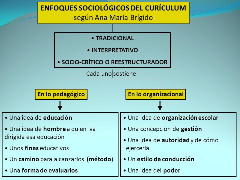 ENFOQUES SOCIOLÓGICOS DEL CURÍCULUM -según Ana María Brígido- TRADICIONAL INTERPRETATIVO SOCIO-CRÍTICO O REESTRUCTURADOR Cada uno sostiene En lo pedagógicoEn lo organizacional Una idea de educación Una idea de hombre a quien va dirigida esa educación Unos fines educativos Un camino para alcanzarlos (método) Una forma de evaluarlos Una idea de organización escolar Una concepción de gestión Una idea de autoridad y de cómo ejercerla Un estilo de conducción Una idea del poder