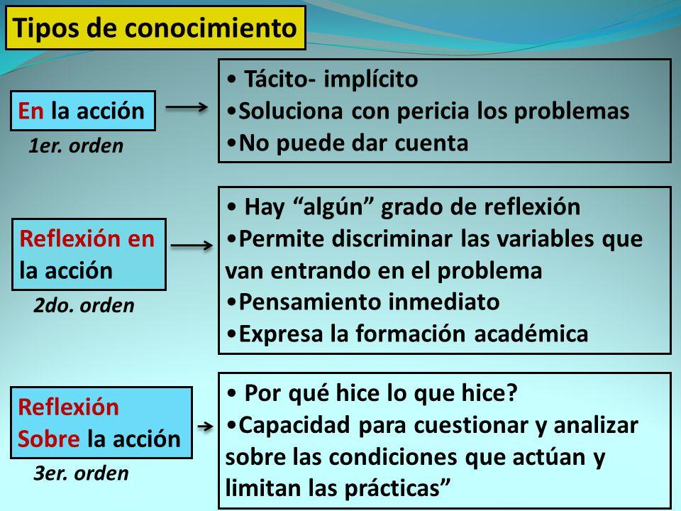 Tipos de conocimiento En la acción Reflexión en la acción Reflexión Sobre la acción Tácito- implícito Soluciona con pericia los problemas No puede dar cuenta 1er.