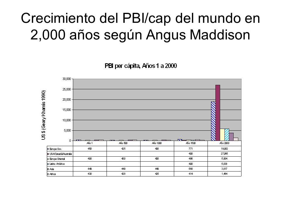Crecimiento del PBI/cap del mundo en 2,000 años según Angus Maddison