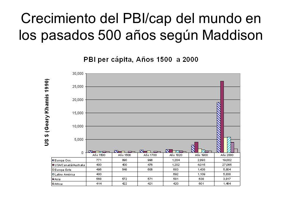 Crecimiento del PBI/cap del mundo en los pasados 500 años según Maddison