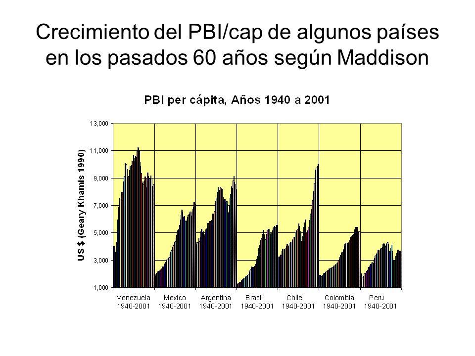 Crecimiento del PBI/cap de algunos países en los pasados 60 años según Maddison