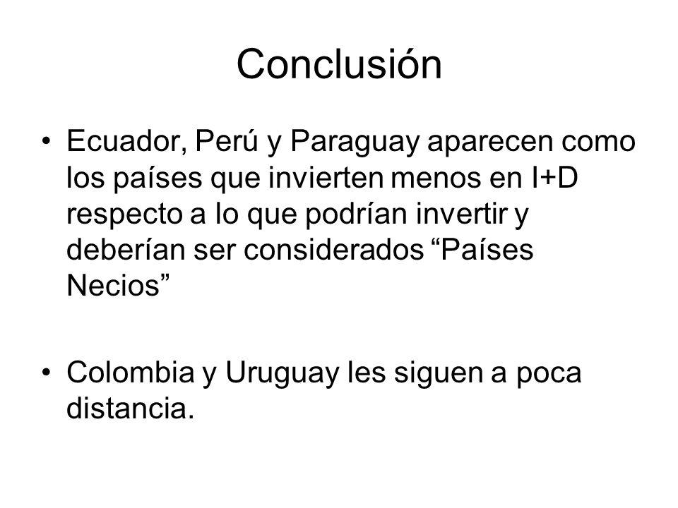 Conclusión Ecuador, Perú y Paraguay aparecen como los países que invierten menos en I+D respecto a lo que podrían invertir y deberían ser considerados