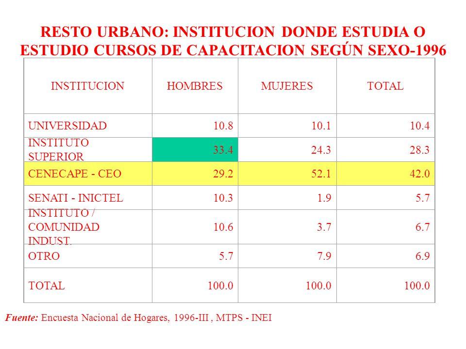 RESTO URBANO: INSTITUCION DONDE ESTUDIA O ESTUDIO CURSOS DE CAPACITACION SEGÚN SEXO-1996 INSTITUCIONHOMBRESMUJERESTOTAL UNIVERSIDAD10.810.110.4 INSTITUTO SUPERIOR 33.424.328.3 CENECAPE - CEO29.252.142.0 SENATI - INICTEL10.31.95.7 INSTITUTO / COMUNIDAD INDUST.