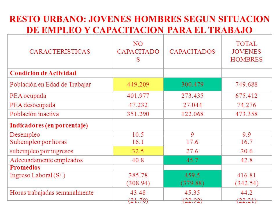 RESTO URBANO: JOVENES HOMBRES SEGUN SITUACION DE EMPLEO Y CAPACITACION PARA EL TRABAJO CARACTERISTICAS NO CAPACITADO S CAPACITADOS TOTAL JOVENES HOMBRES Condición de Actividad Población en Edad de Trabajar449.209300.479749.688 PEA ocupada401.977273.435675.412 PEA desocupada47.23227.04474.276 Población inactiva351.290122.068473.358 Indicadores (en porcentaje) Desempleo10.599.9 Subempleo por horas16.117.616.7 subempleo por ingresos32.527.630.6 Adecuadamente empleados40.845.742.8 Promedios Ingreso Laboral (S/.)385.78 (308.94) 459.5 (379.88) 416.81 (342.54) Horas trabajadas semanalmente43.48 (21.70) 45.35 (22.92) 44.2 (22.21)