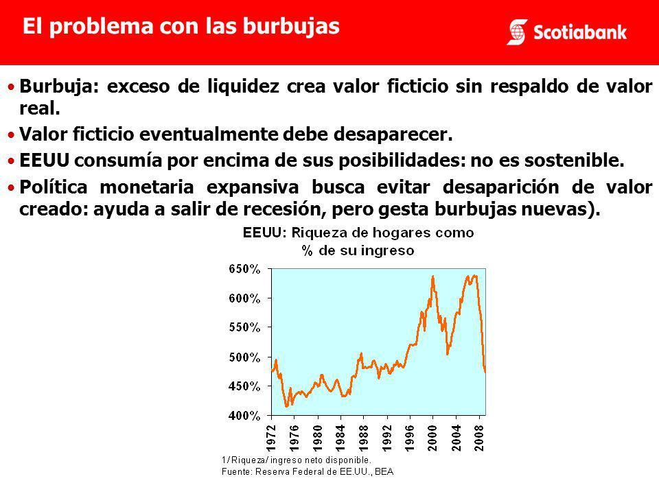 Burbuja: exceso de liquidez crea valor ficticio sin respaldo de valor real.