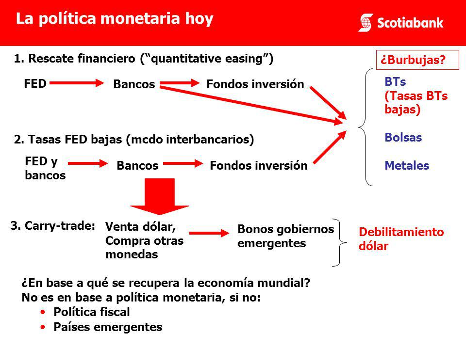 FED BancosFondos inversión 1. Rescate financiero (quantitative easing) 2.
