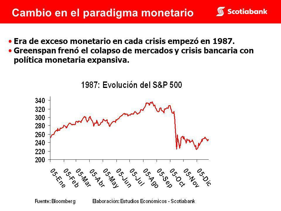Cambio en el paradigma monetario Era de exceso monetario en cada crisis empezó en 1987.