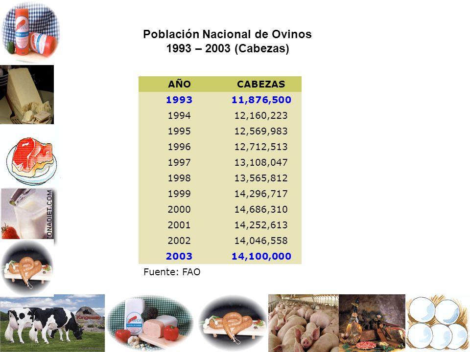Población Nacional de Ovinos 1993 – 2003 (Cabezas) AÑOCABEZAS 199311,876,500 199412,160,223 199512,569,983 199612,712,513 199713,108,047 199813,565,81