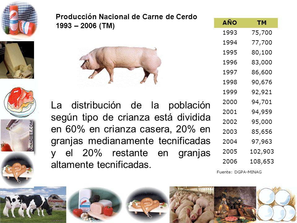 Producción Nacional de Carne de Cerdo 1993 – 2006 (TM) AÑOTM 199375,700 199477,700 199580,100 199683,000 199786,600 199890,676 199992,921 200094,701 2
